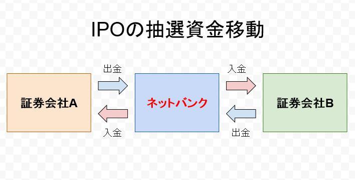 おすすめのネット銀行を利用して手数料無料でIPOの資金を移動させよう!