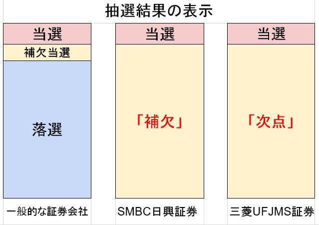 SMBC日興証券のIPO「補欠」は事実上の落選を意味する
